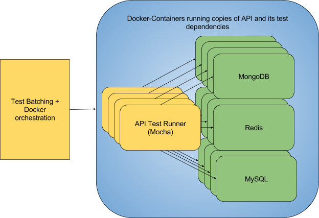 Test-Fast components